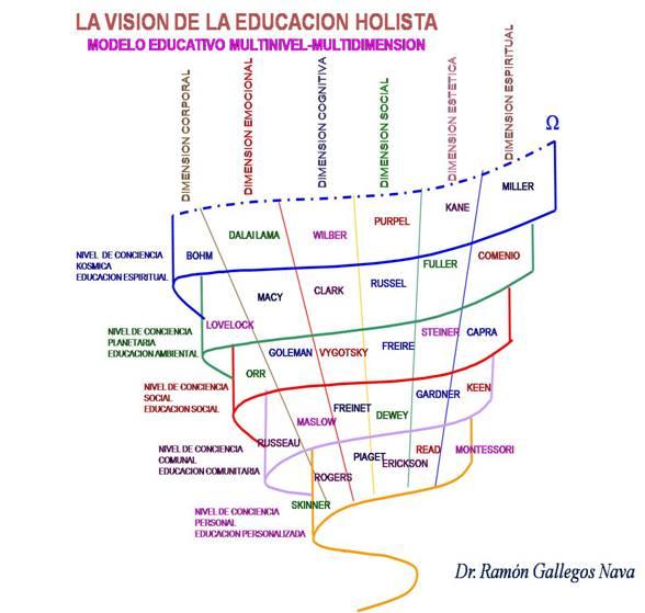 Figura 1  El Modelo Educativo Multinivel