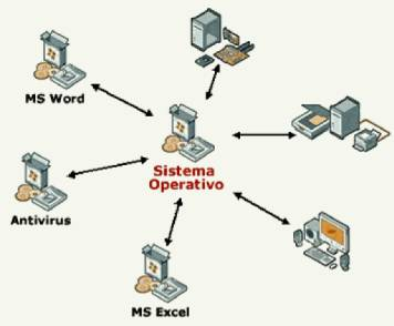 caracteristica ms dos: